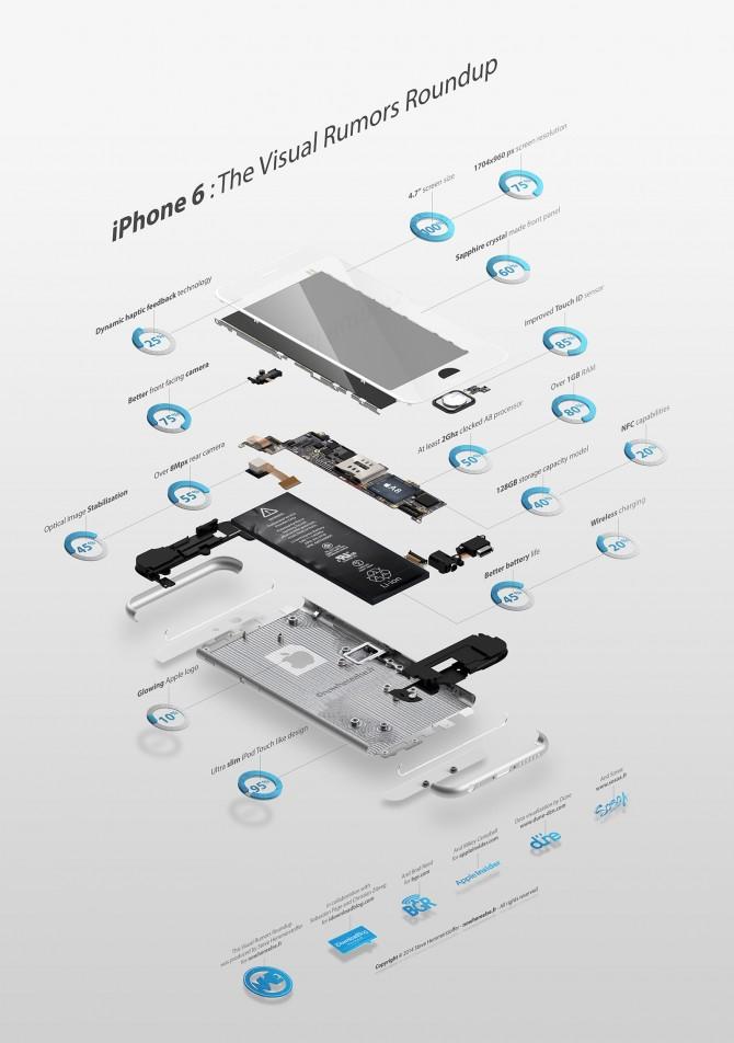 iPhone 6 : Infographie de synthèse des rumeurs par NWE